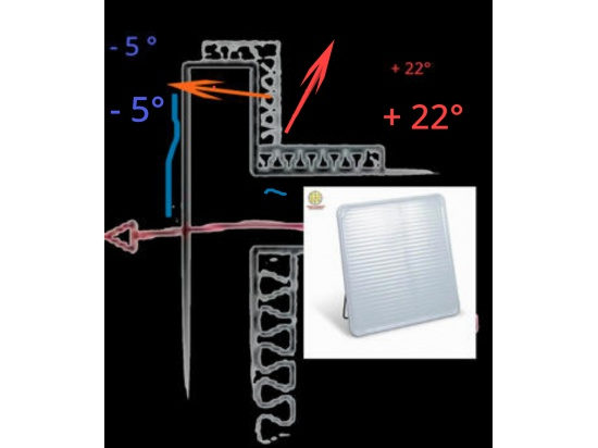 Pannelli radianti in policarbonato a tecnologia in...